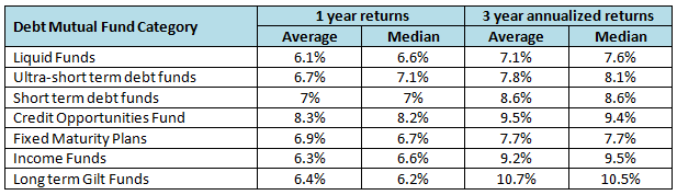 Average, median and maximum returns of different debt fund categories